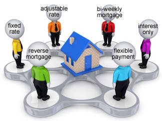 Various types of mortgages
